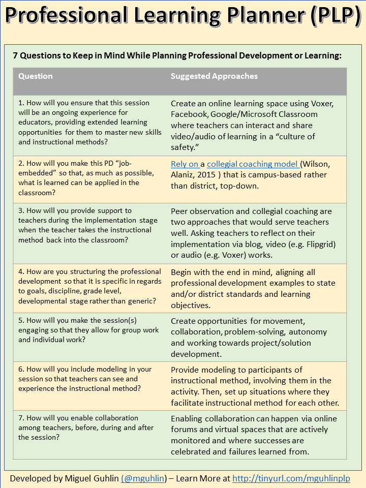 3 Steps To Professional Learning Planning Plp Around The Corner